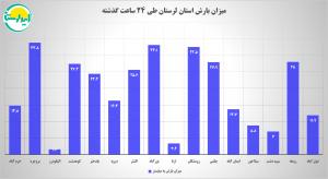 895256 | 24 ساعت بارانی / تعطیلی بروجرد / مسدود شدن 600 روستای لرستان | امید لرستان