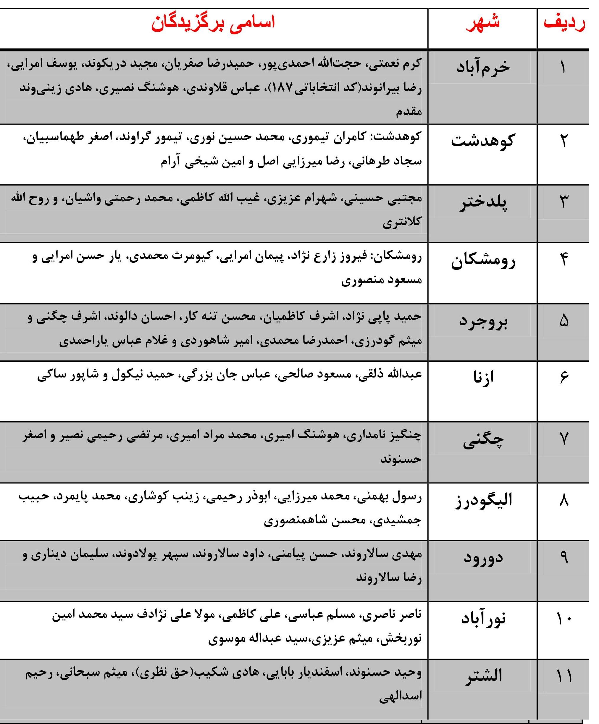 01 11 | نتایج انتخابات شوراهای شهر در لرستان | امید لرستان